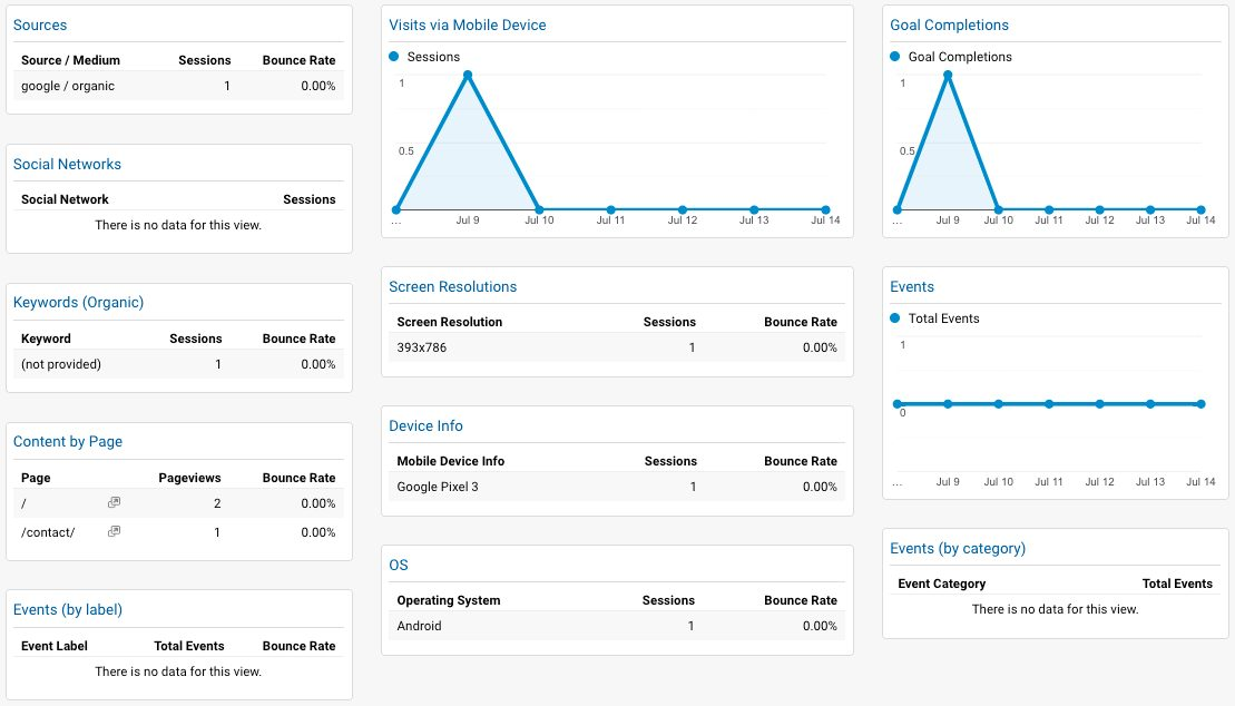 Mobile and Tablet dashboard;