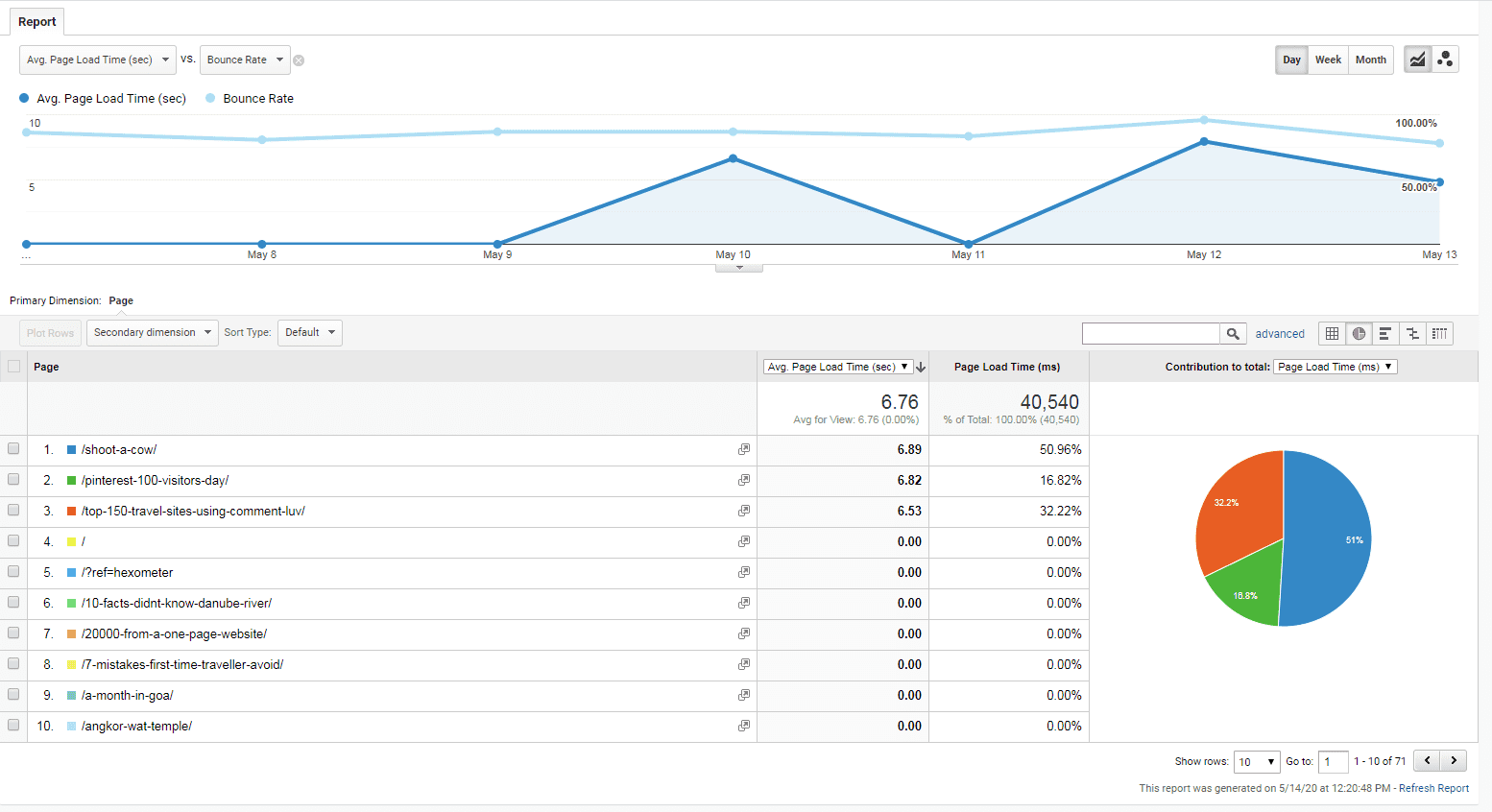 Page timing dashboard