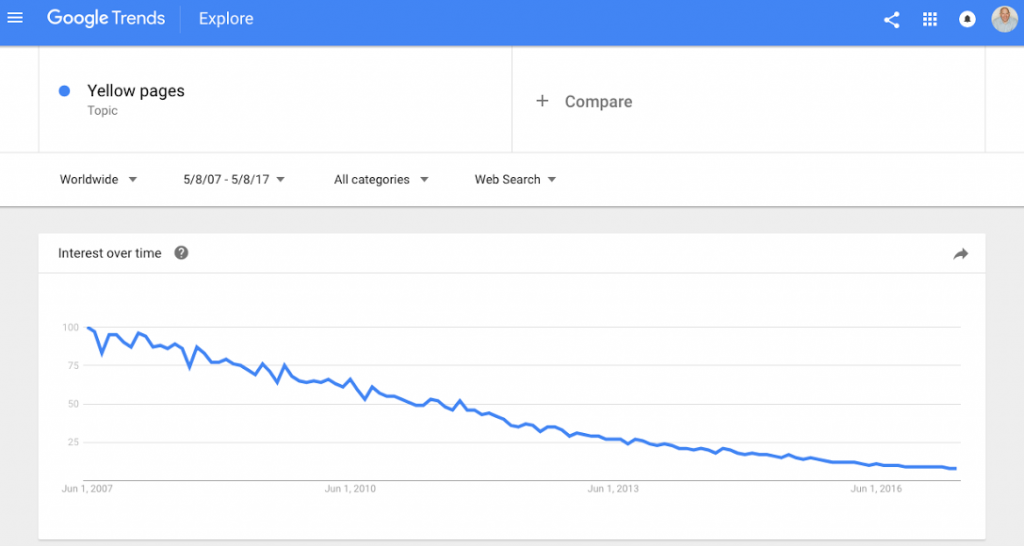 Chart from Google Trends showing interest in the Yellow Pages declining dramatically over time.