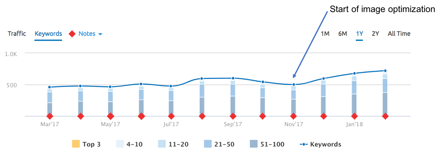 SEMRush SERP chart for a large custom kitchen design company, showing a ~44% increase in SERPs from Nov 2017 to Feb 2018.
