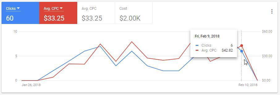 Google Ad Grants CPC graphs showing a decline in clicks and CPC