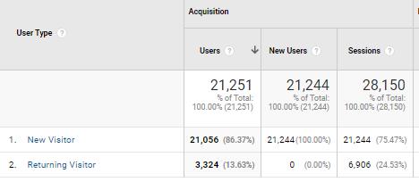 Image of example of Google Analytics data