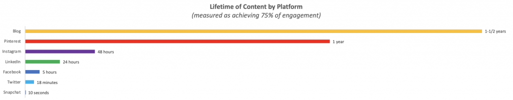 bar chart illustrating content lifetime by platform.