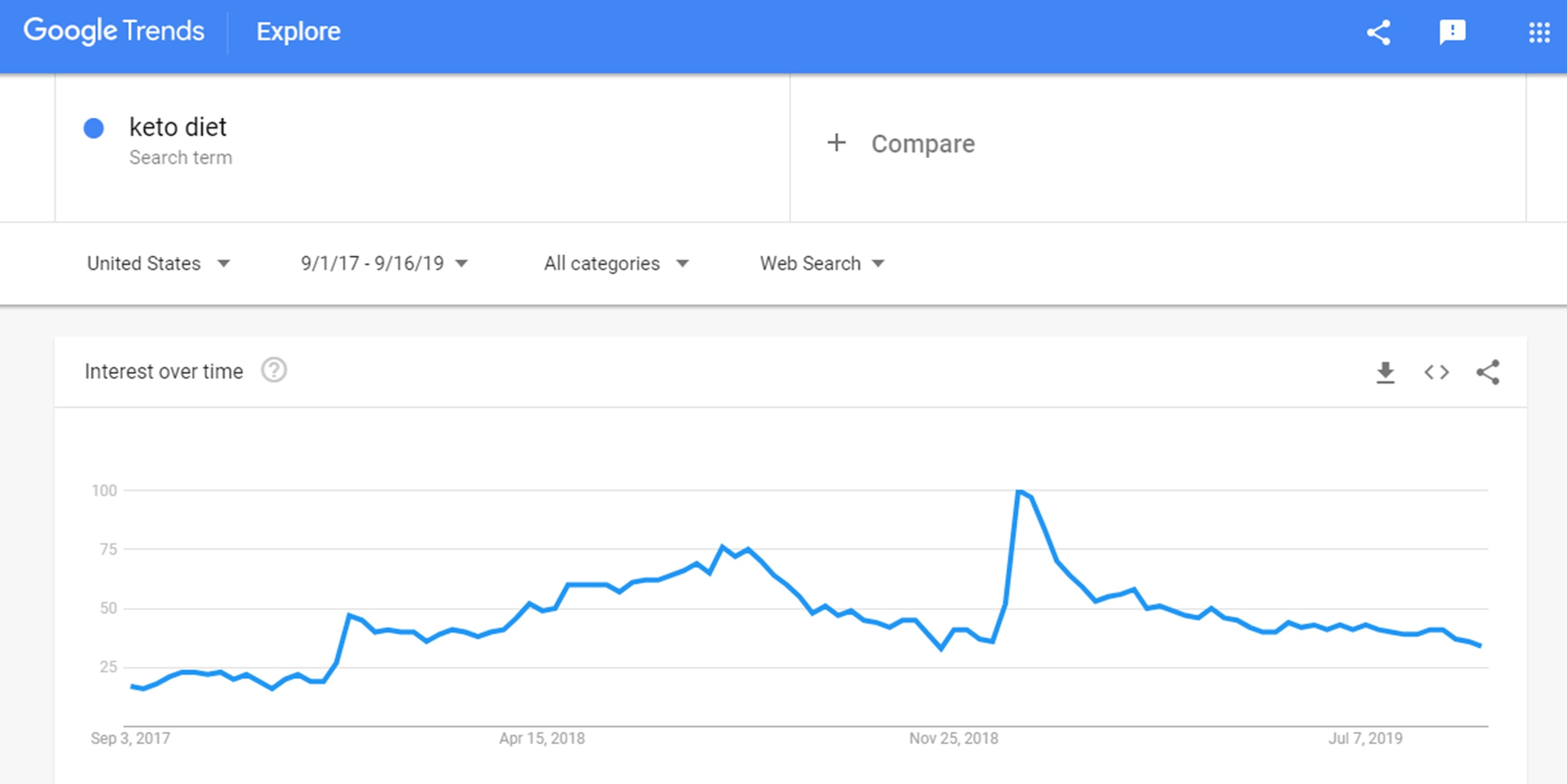 Google trends chart showing interest about keto diet keyword over time