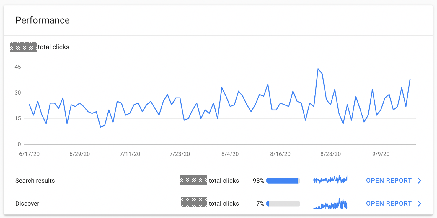 Example of Performance report for Google Search Console, showing clicks from search results and from Google Discover.