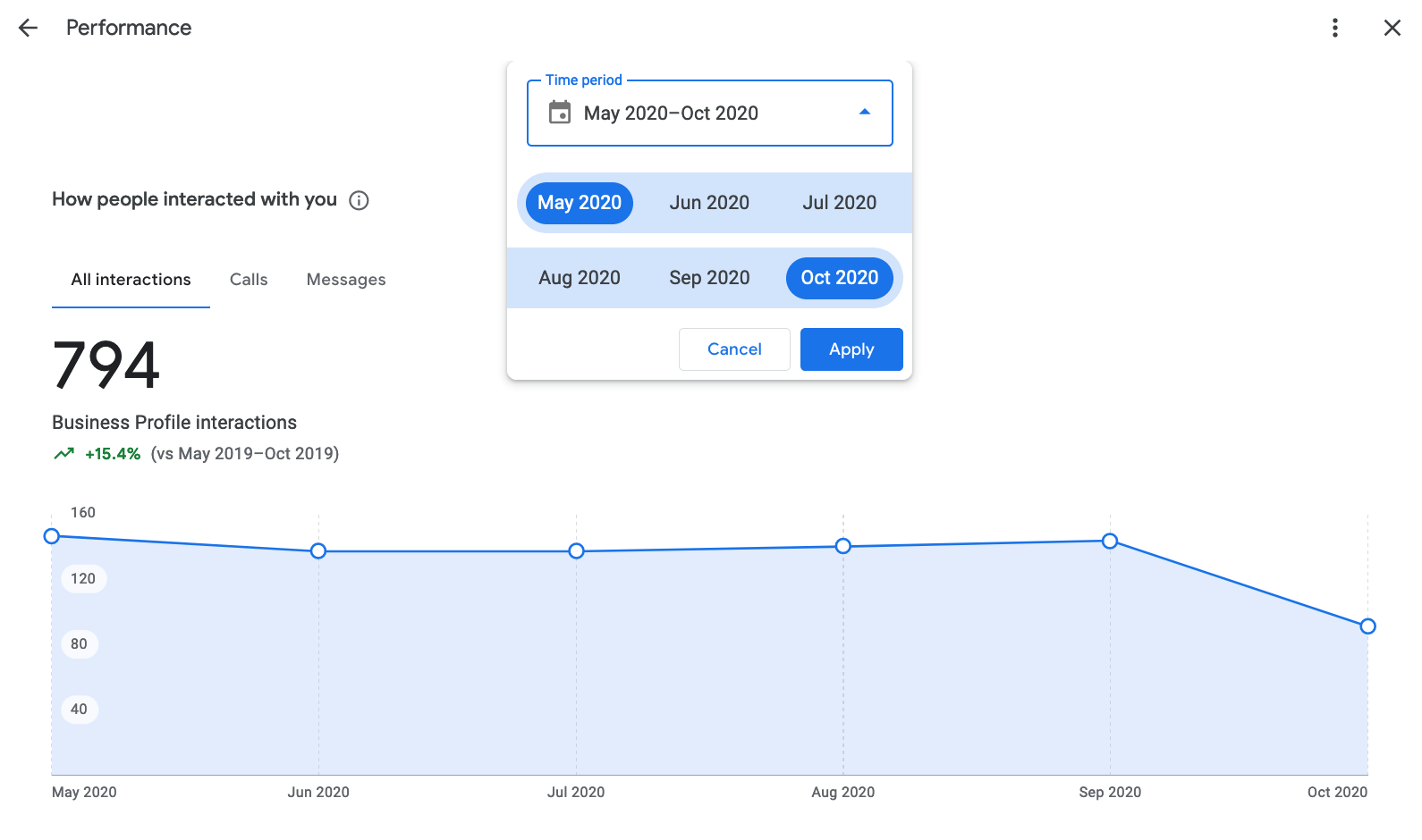 Performance reporting for Google Business listings enables you to see how many people interacted with your listing over a 6-month period.