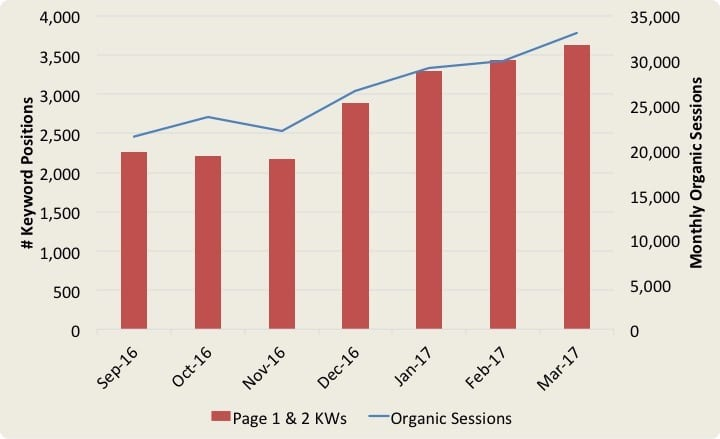 Chart showing increase in SERPs and organic sessions for a Top 100 law firm following a Google Analytics audit.