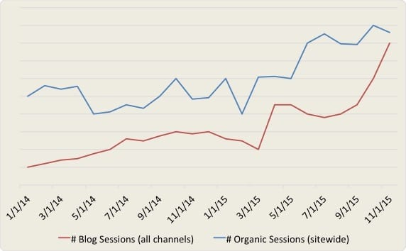 Social media marketing case study results showing an increase in organic sessions and blog sessions in the same timeframe.