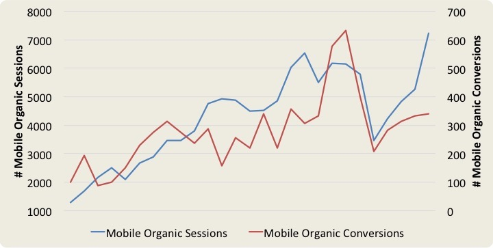 Chart showing mobile organic sessions and conversions increasing over time