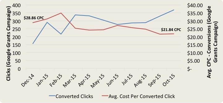 Chart showing an increase in converted clicks and decrease in CPC's for a Nonprofit with Google Ad Grants.
