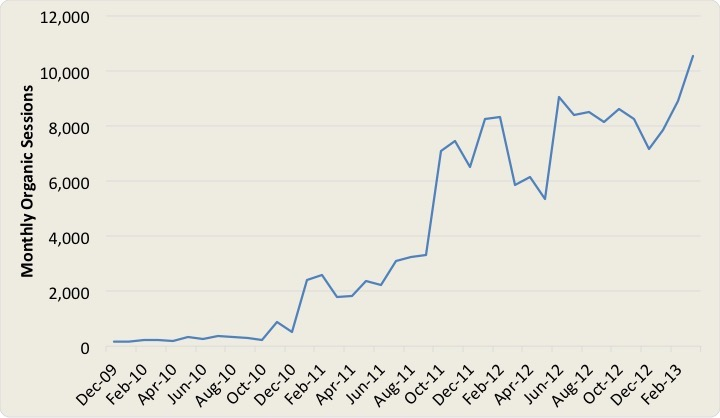Chart shows increase in organic sessions following a website audit.