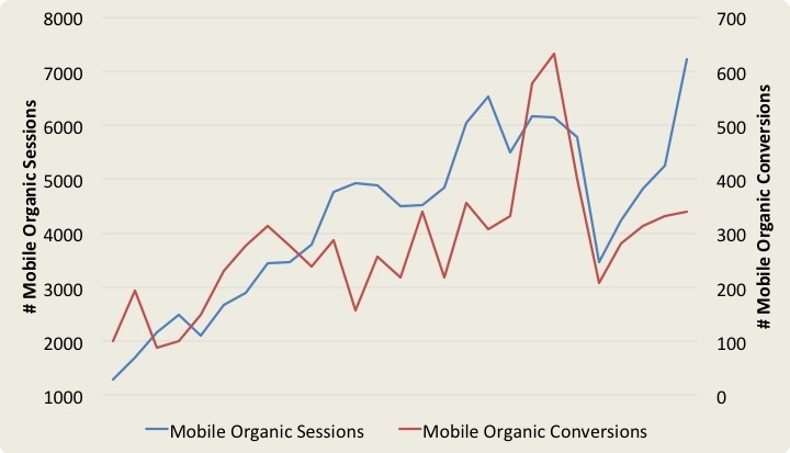 Increase in mobile organic sessions and conversions for a finance company