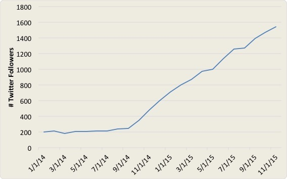 Growth in Twitter followers over time