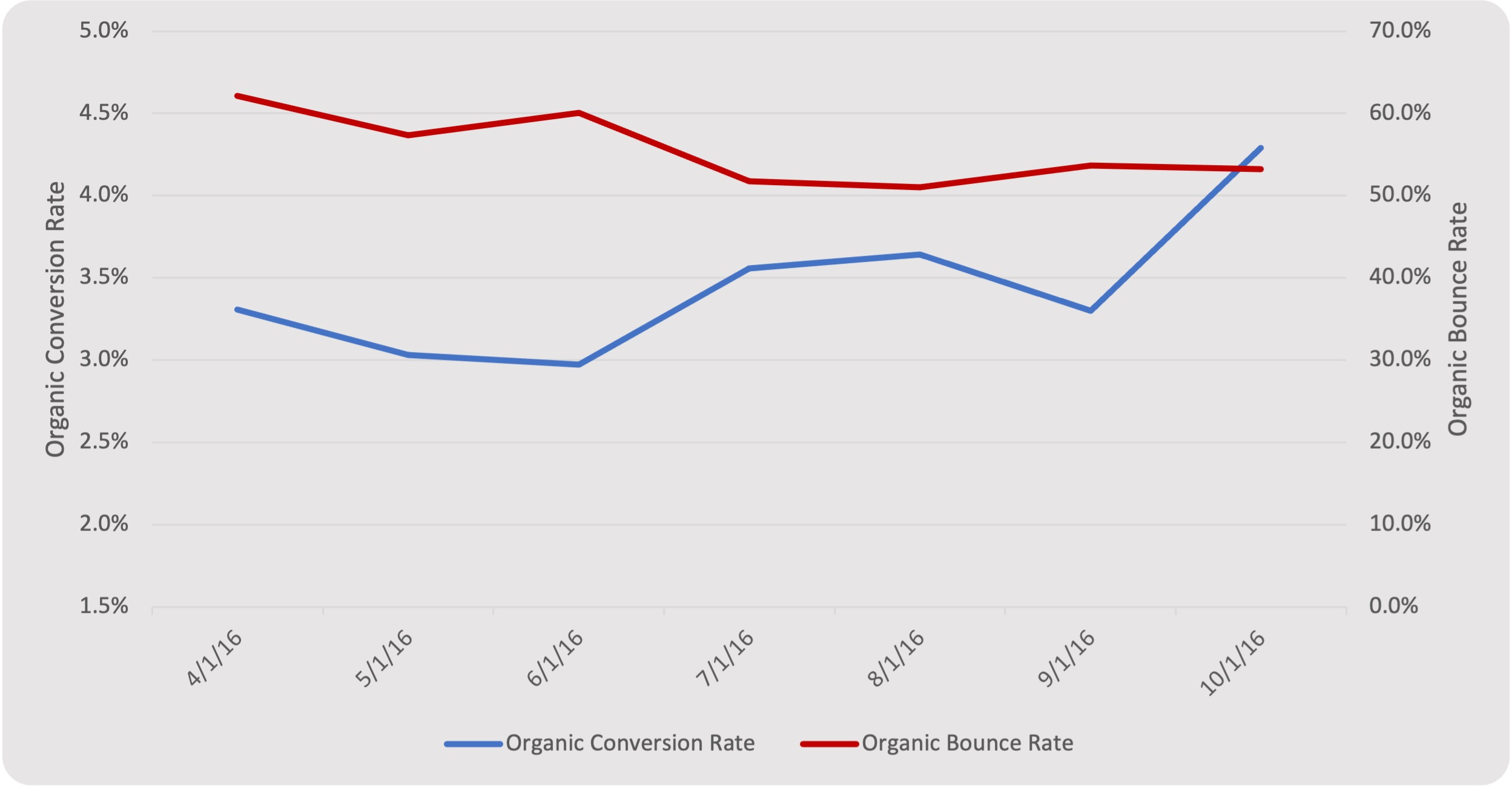 Reduction in organic bounce rate and increase in organic conversion rate.
