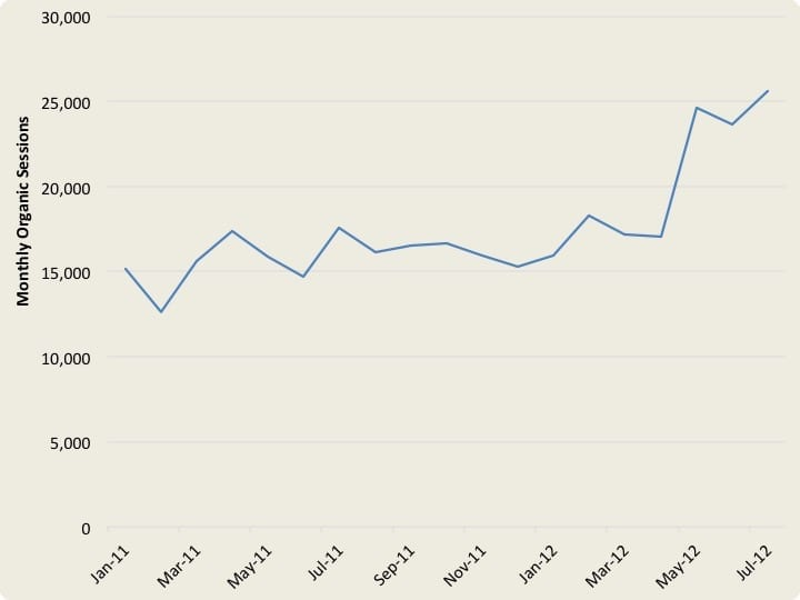 Smooth Fitness case study graph.